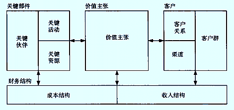 图1:商业模式框架-商业模式的概念及商业模式创新